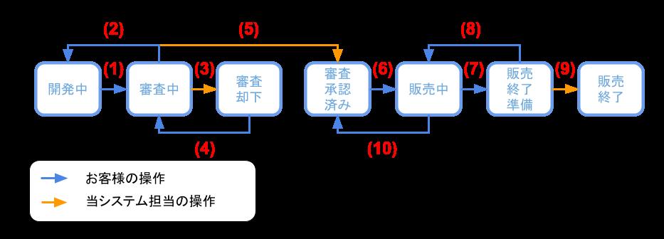 アプリステータス遷移図 (2)